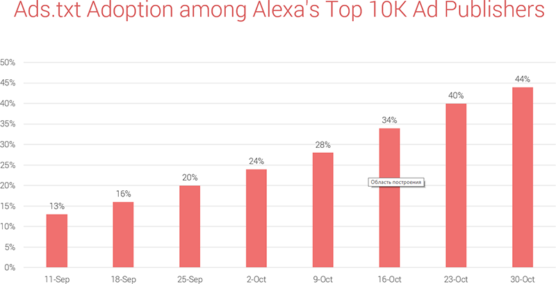 The rate of ads.txt adoption among Alexa's top 10K publishers