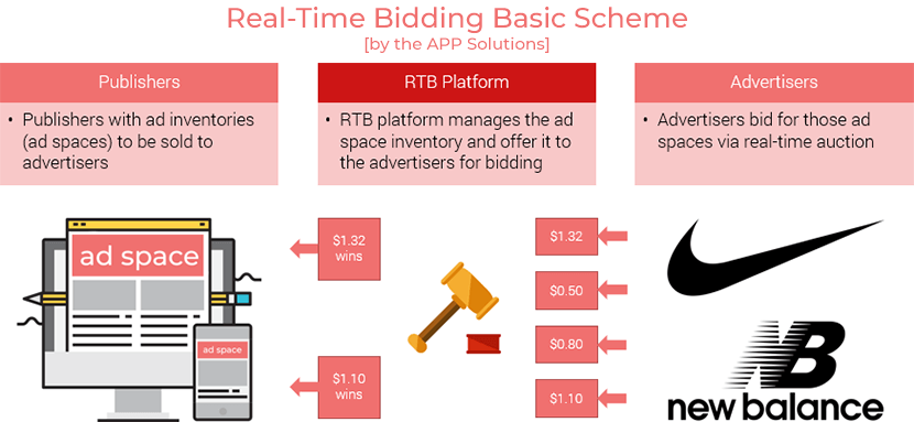 Real Time Bidding Diagram
