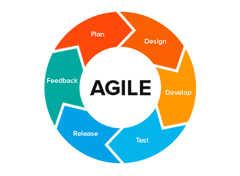 agile lifecycle phases