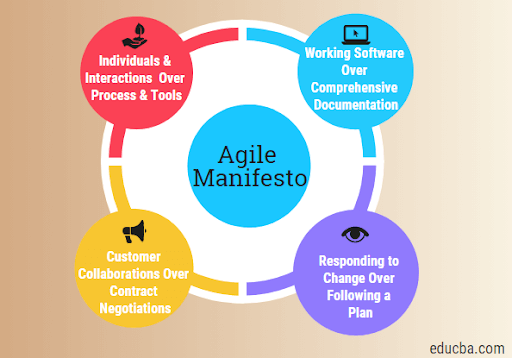 agile project management principles