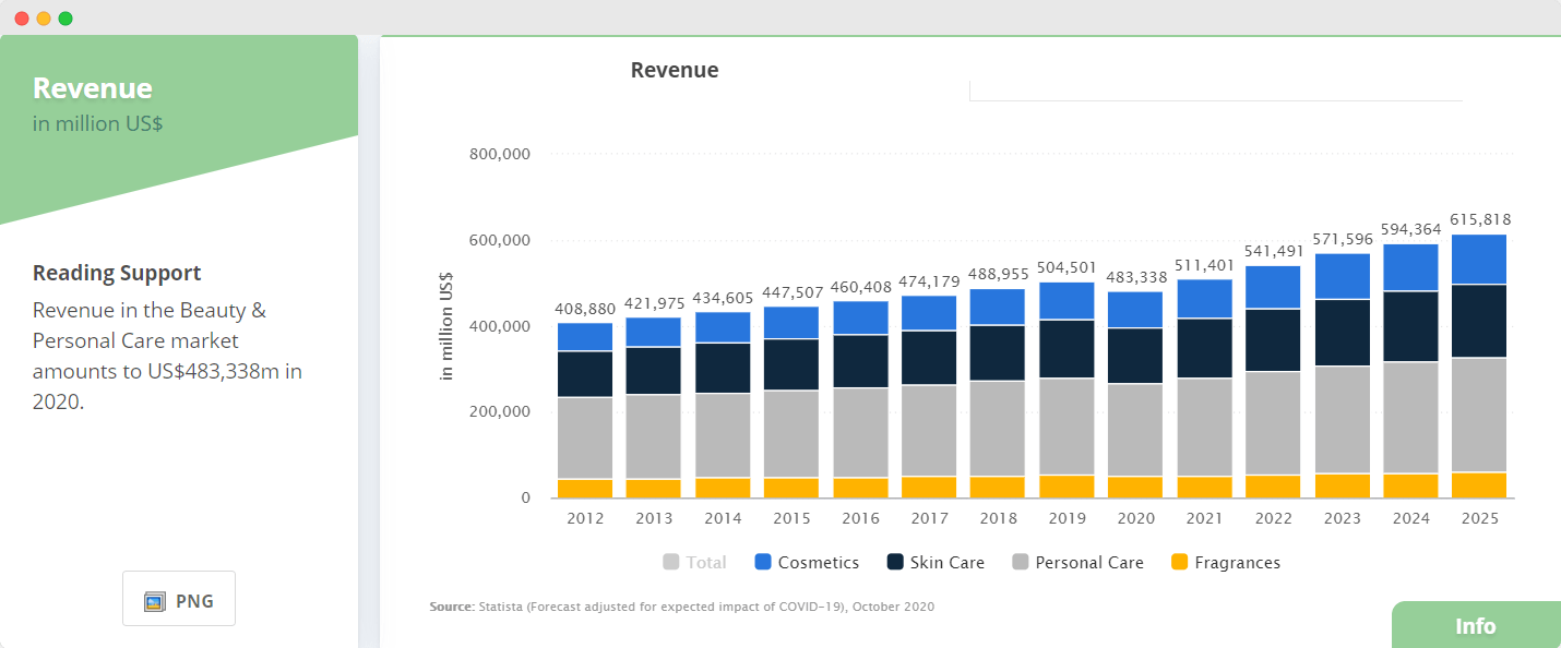 statista beauty industry revenue