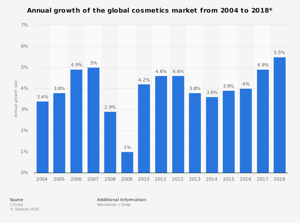 Global Cosmetics Market Growth Statistics AI for Beauty