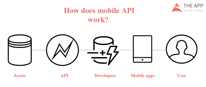 Secure API for mobile apps work process]