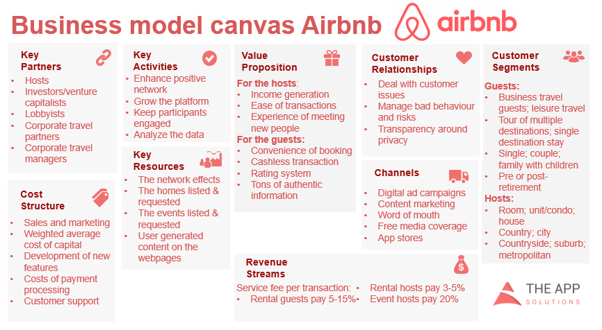 Airbnb business canvas
