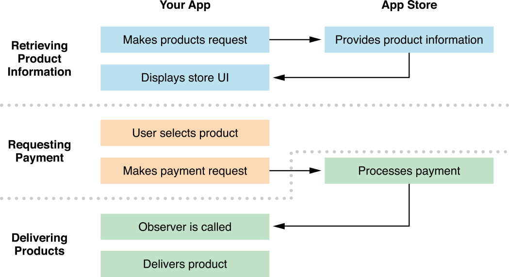 App payment system steps