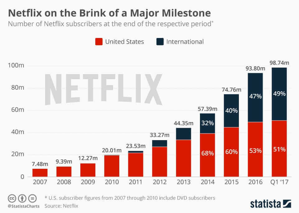 Netflix streaming revenue
