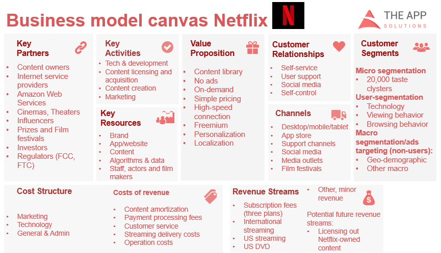 Netflix business canvas