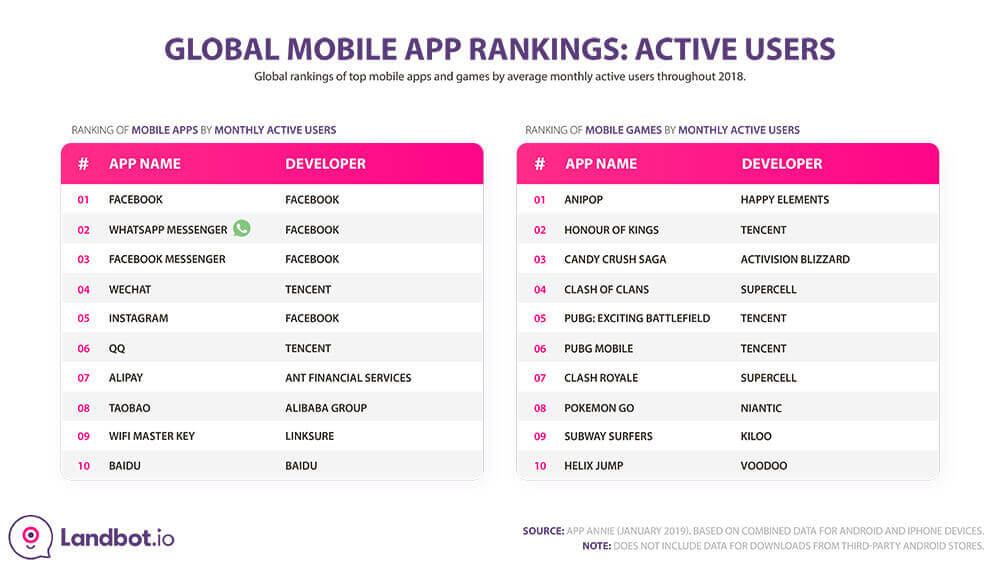 While Facebook Messenger is the leading app by  number of downloads, WhatsApp wins when it comes to the global number of active users
