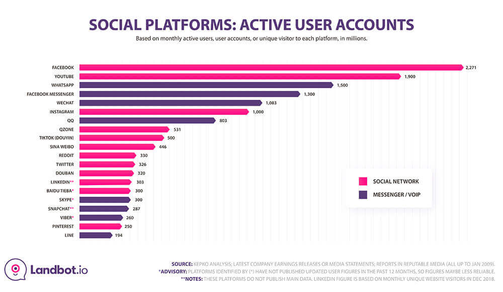 WhatsApp is now competing with such social media as YouTube and Facebook according to the number of active users as of April 2019