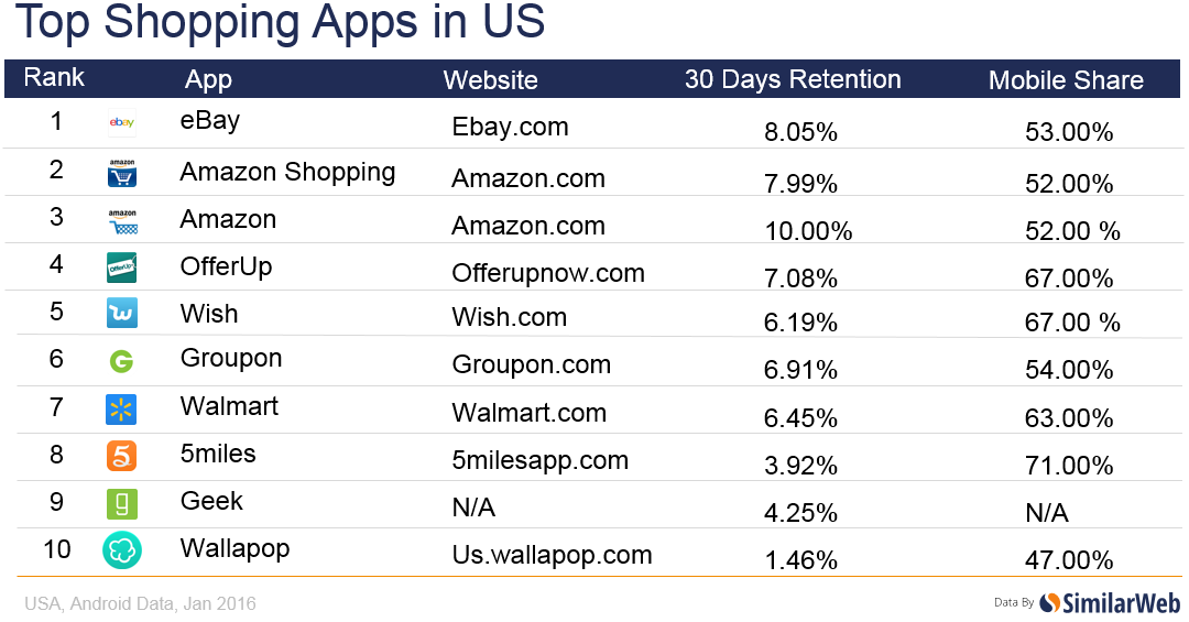 Shopping apps like wish used in US