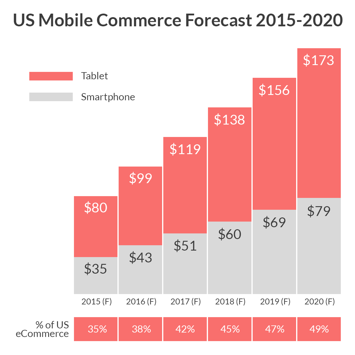 Mobile ecommerce forecast