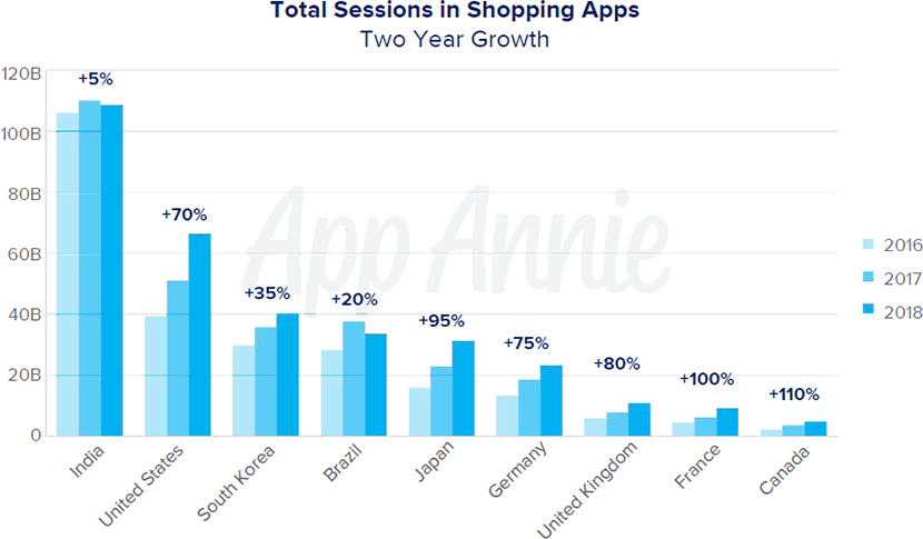 Shopping apps mobile statistics 2019