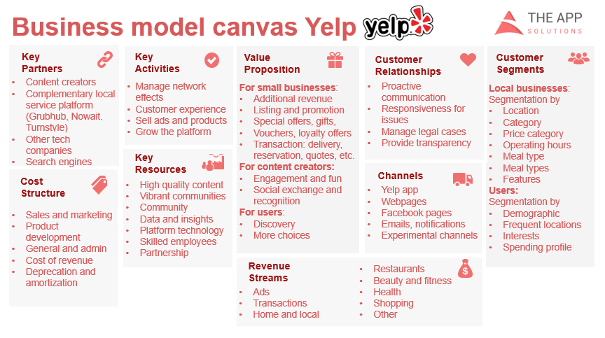 Yelp business model