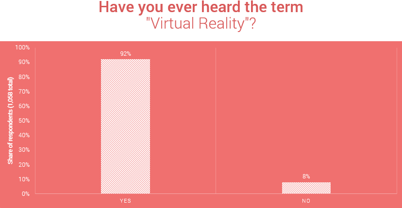 Have you ever heard the term virtual reality