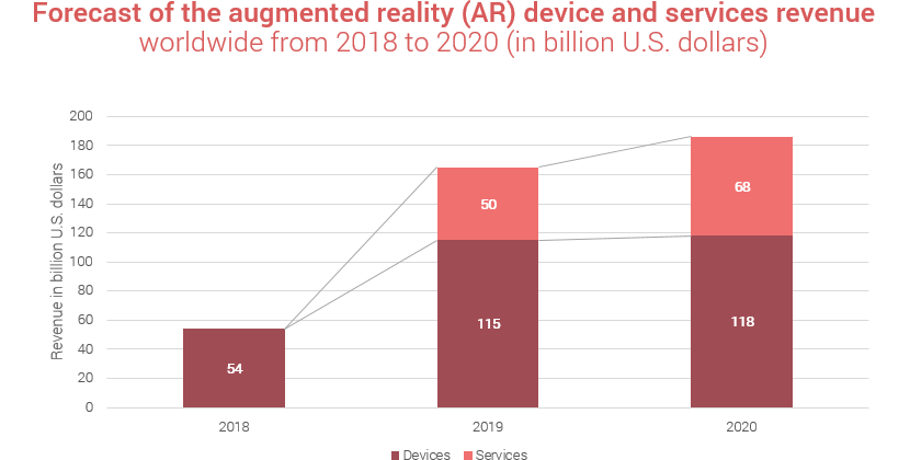 augmented reality app statistics 2018