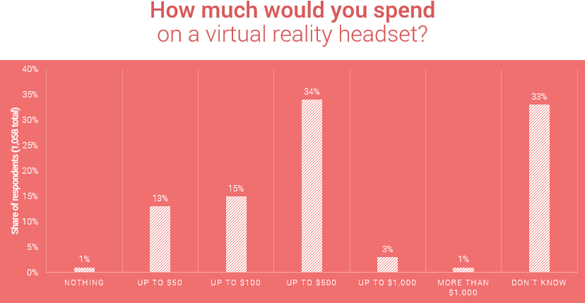How much people are willing to spend on VR headset