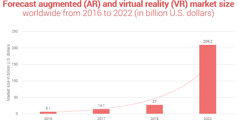 Augmented and Virtual Reality Market Size 2016 to 2022