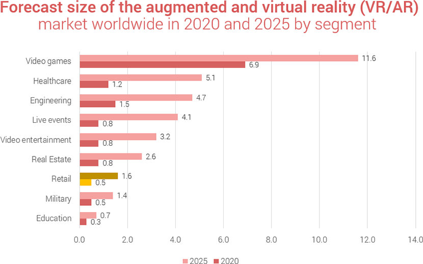 7845fcdb22f Augmented and virtual reality retail statistics - Market Share 2020 - 2025