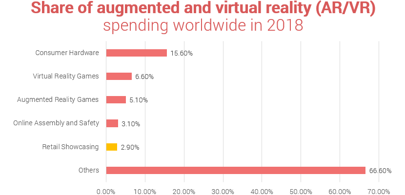 Augmented and virtual reality retail statistics - spending