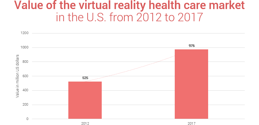 Value of virtual reality healthcare market