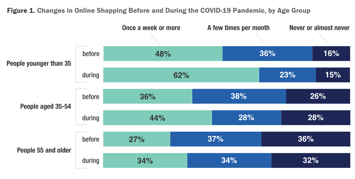 how covid changed the way we shop