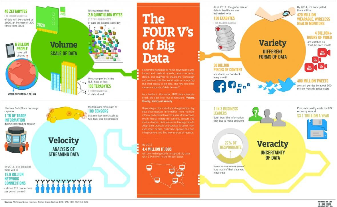 Four Vs of Big Data according to IBM