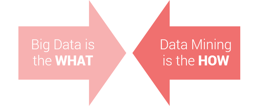 The Definitive Guide to Data Mining  Purpose, Examples
