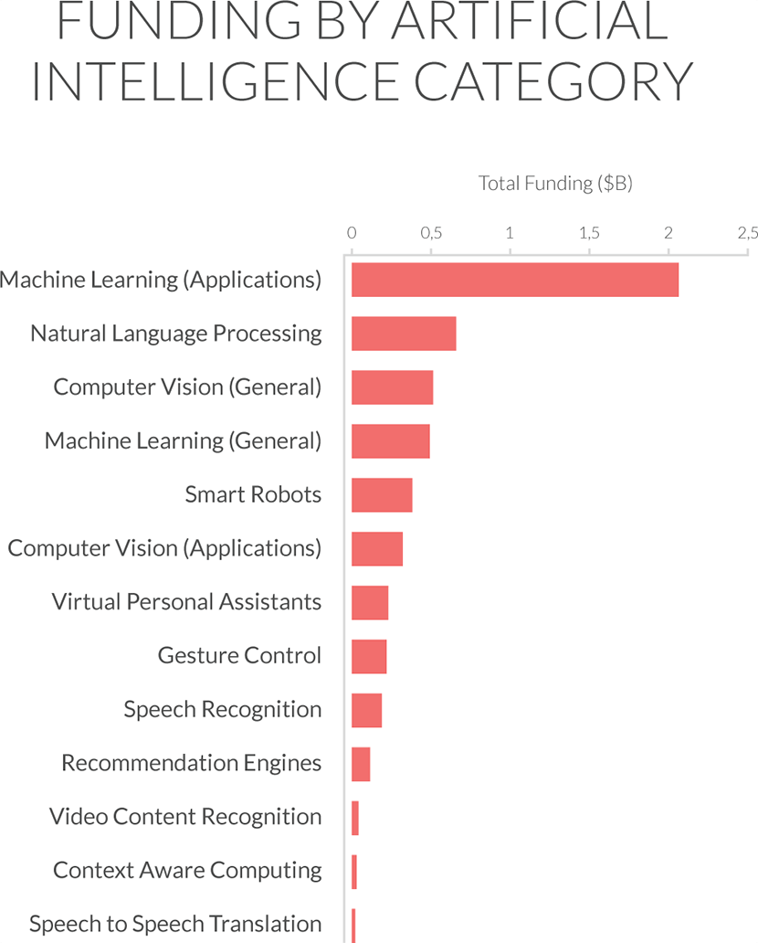Machine learning business applications investing popularity