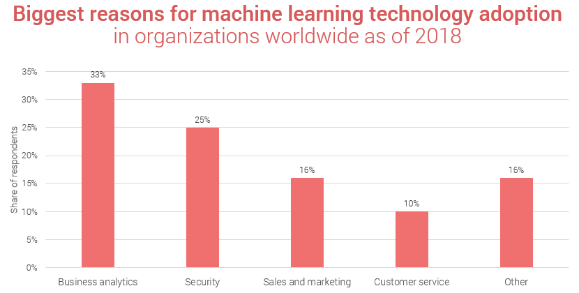 Reasons for machine learning adoption in organizations as of 2018