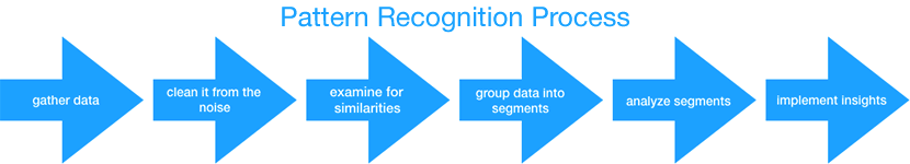 Pattern Recognition Process Steps