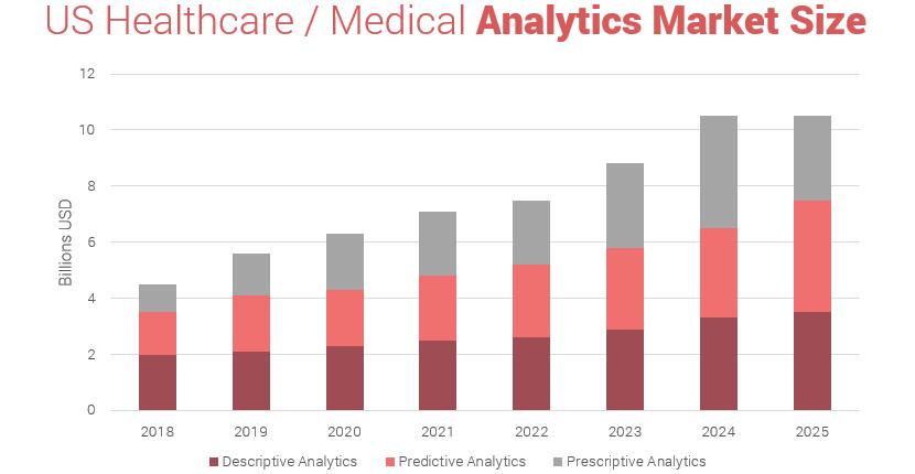 US healthcare / medical analytics market size 2018 - 2025
