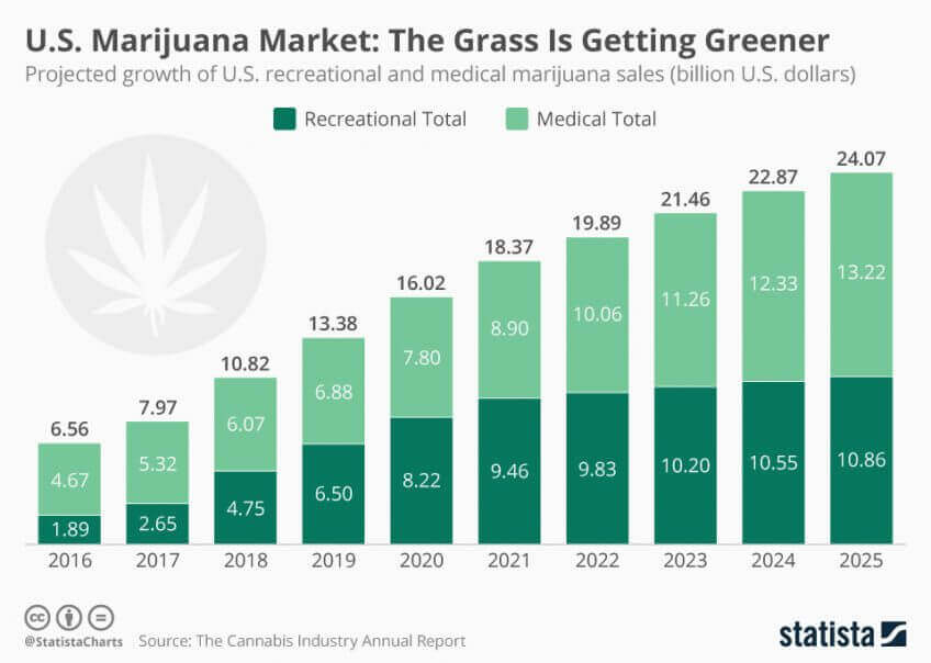 cannabis delivery market