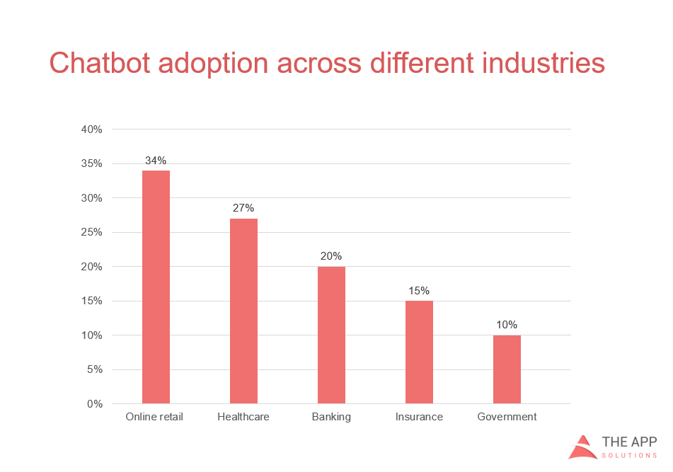 chatbot adoption across industries