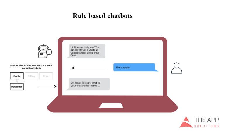 Rule-based chatbot