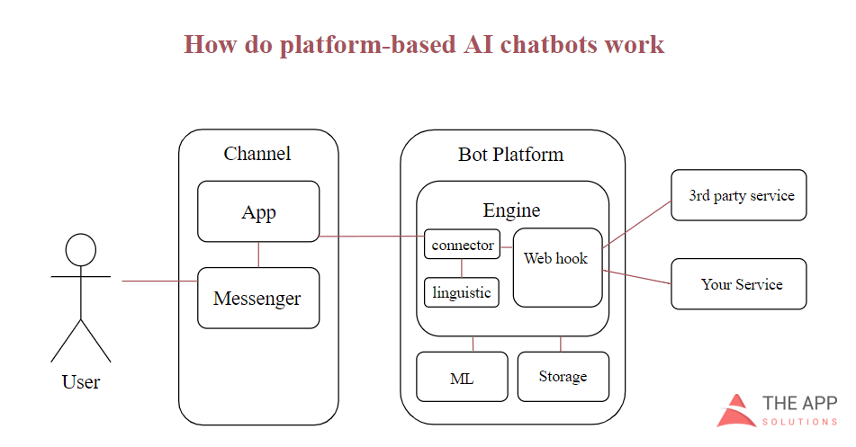 AI chatbot for real estate industry