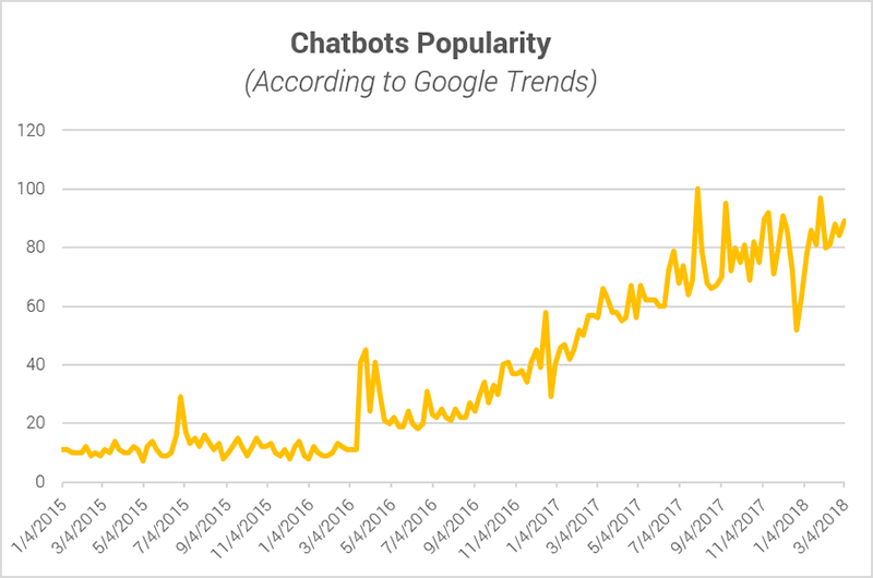 Chatbots Popularity (According to Google Trends)
