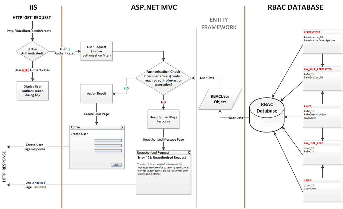 Distinct layout for access management on the service side