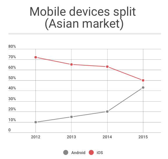 Android apps become more popular in Asian market