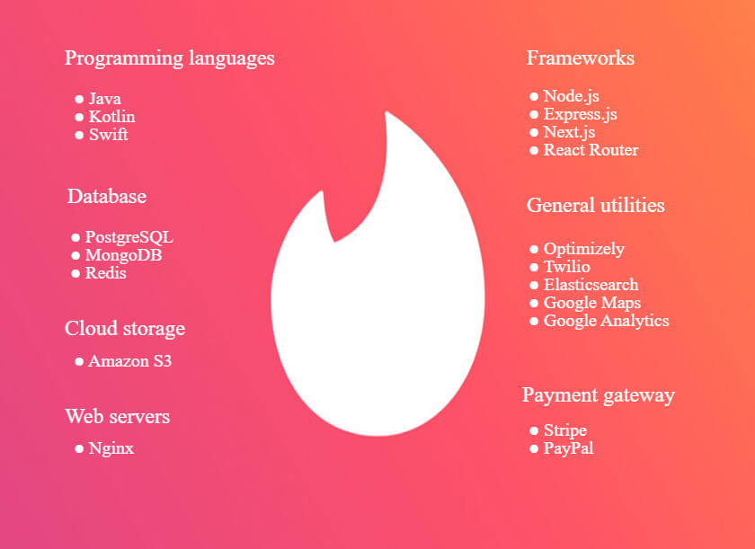 Tinder technology stack for your dating app