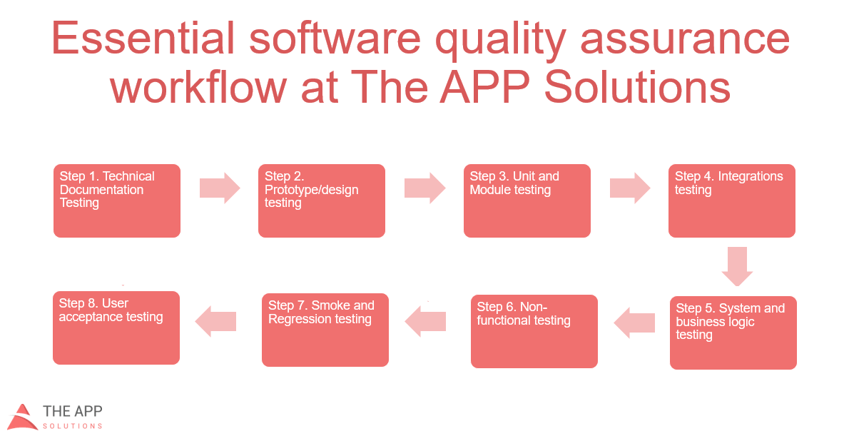 qa processes the theappsolutions