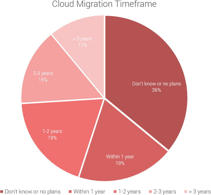Cloud Migration Timeframe