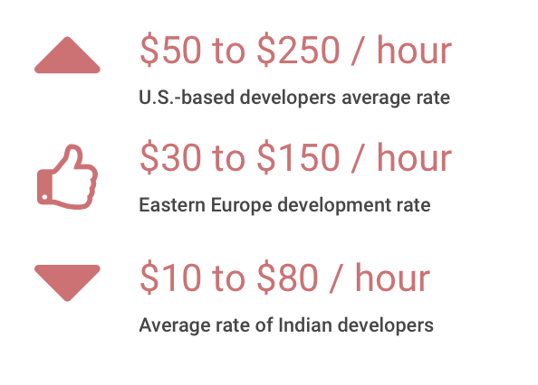 Diet app developers cost