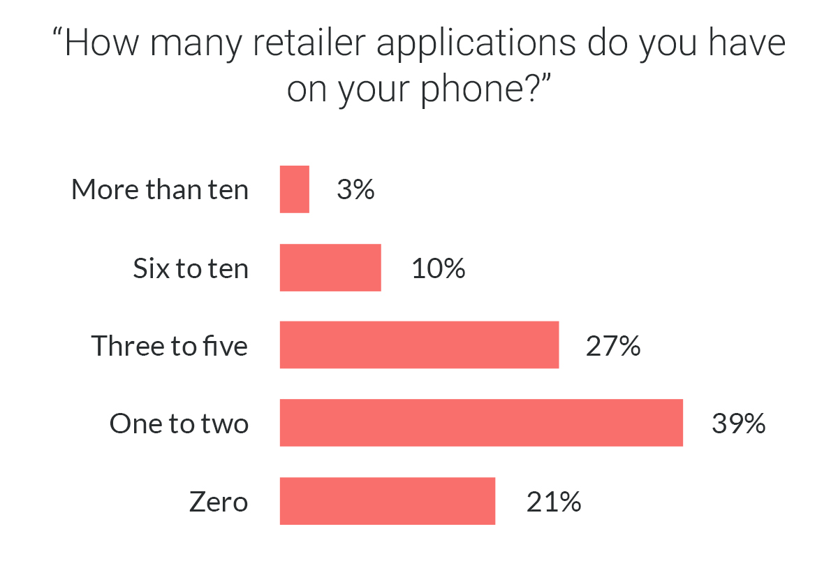 How many mobile ecommerce apps users install on their phones