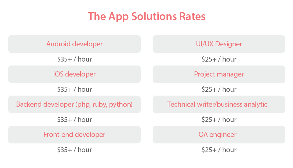App developmnet cost in TheAppSolutions