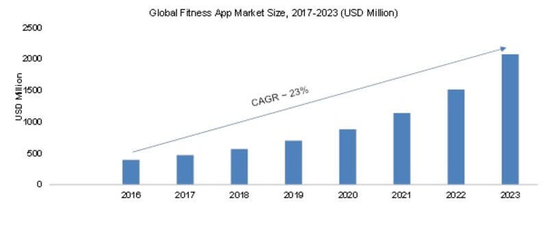 Fitness App 2019 Global Market Net Worth