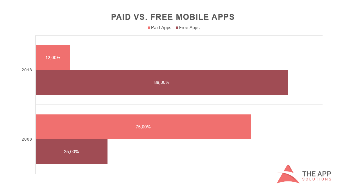 Free vs paid mobile apps