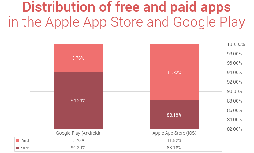 Free and paid mobile app downloads in app store 2018 Statistics