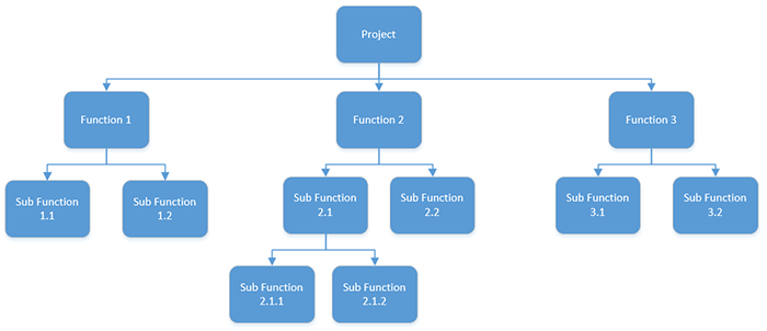 A functional decomposition or work breakdown structure
