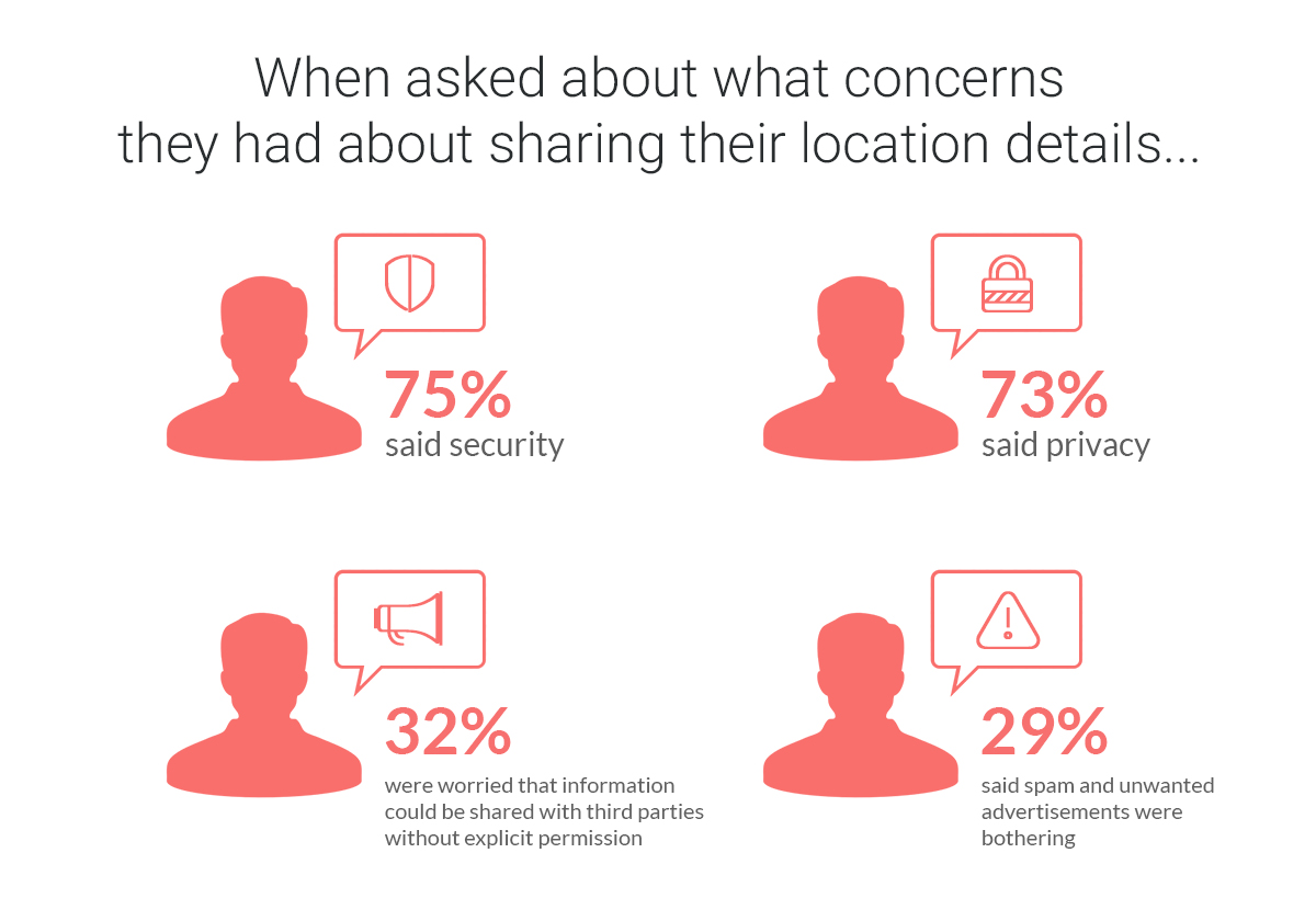 Location based apps create next concerns