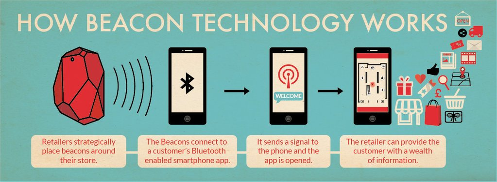 beacons very attractive for location-based businessesbeacons very attractive for location-based businesses